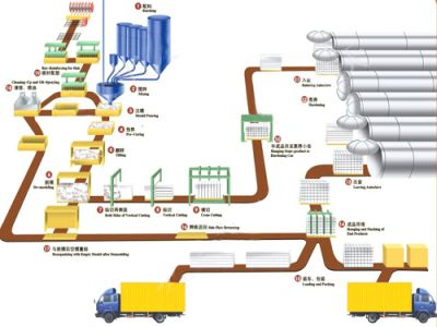 Autoclaved Aerated Concrete (AAC) Production Line